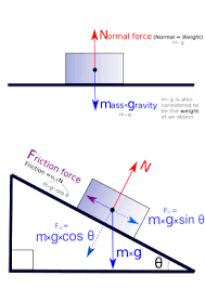 finding forces acting upon objects on an inclined plane or ramp    finding forces acting upon objects on an inclined plane or ramp   free body diagrams