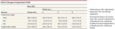 metabolic effects of laparoscopic sleeve gastrectomy bariatric image not available