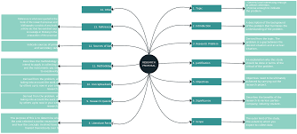 using graphic organizers for writing essays summaries and a mind map is a useful graphic organizer for writing