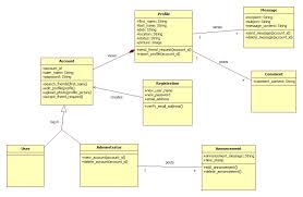 uml   is this class diagram correct according to this use case    class diagram  enter image description here