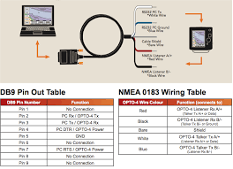diagrams for connecting bare wire of gps nmea 0183 to serial actisense opto 4 wiring diagram taken from pdf user guide
