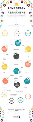 best images about education careers infographics covers several questions and by answering all of them yourself it will guide you to make a correct decision between temporary and permanent job
