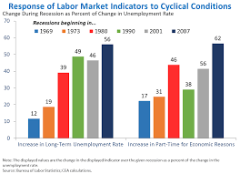 the employment situation in whitehouse gov response of labor market indicators to cyclical conditions