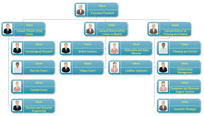 organizational chartschool organizational chart small company organizational chart organization structure