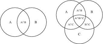 venn diagram    from wolfram mathworldvenn diagram