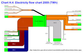 energy loss   sankey diagramselectricity flow chart for the uk  from department of energy and climate change
