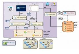 images of application architecture diagram   diagramsimages of software application architecture diagram diagrams