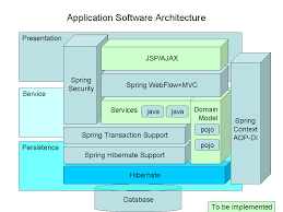 application architecture   mashupfactory weblogthe diagram presents the layers of the application and the frameworks used to construct it  we can see there are two types of tasks at hand