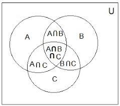 venn diagramvenn diagram