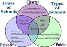 private school better than public school essay   writefiction  free argumentative essay   public and private schools essay