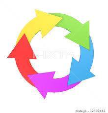 「循環 イラスト」の画像検索結果