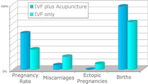 Image result for acupuncture for fertility images