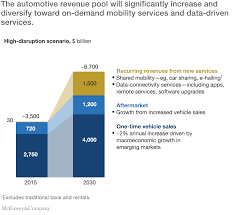 disruptive trends that will transform the auto industry mckinsey driven by shared mobility connectivity services and feature upgrades new business models could expand automotive revenue pools by about 30 percent