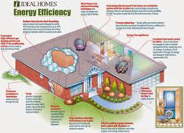 Eco Friendly Home famillyeco friendly home plans Image Gallery