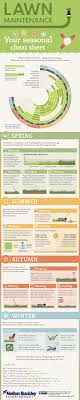 17 best images about lawn care business lawn care gardening cheat sheets