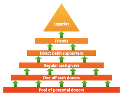 fundraising pyramid  triangular diagramtriangular diagram  fundraising pyramid for community based cash donors