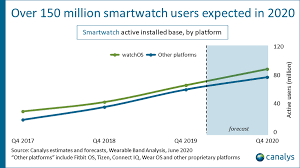 Worldwide smartwatch shipments Q1 2020 - Canalys Newsroom