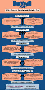 of business organizations infographic types of business organizations infographic