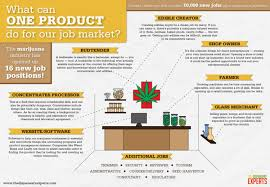 what can the marijuana industry do for our job market visual ly what can the marijuana industry do for our job market infographic
