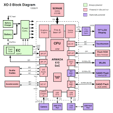 block diagram   unmasa dalhablock diagram