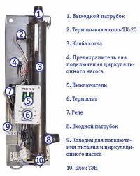 Электрокотел <b>ЭВАН Next</b>-<b>9</b> – купить в Теплоторге в Санкт ...