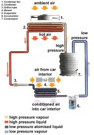 how car air conditioning worksair conditioning cycle