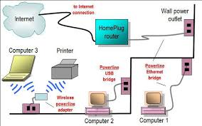 wireless access point network diagrampowerline home network diagram featuring powerline router