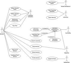 uml  use case diagrams  an agile introduction