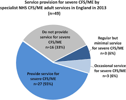 what is the current nhs service provision for patients severely figure