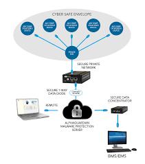 nist cybersecurity framework archives alphaguardian cyberguardian spec 0714 2 diagram