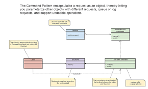 uml   example for businessuml command pattern diagram