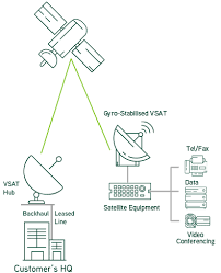 product  amp  services   fixed data internet solutions   satellite    gyro stabilised link configuration