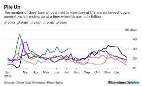 Yangtze Floods Swamp China's Coal Demand - The Washington Post