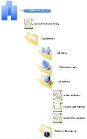 script active directory visio stencils   directory services    hope you enjoy