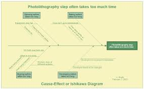 fishbone diagrams  ishikawa diagrams  and cause and effect diagramsishikawa diagram  click to enlarge image