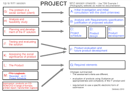 current project   gt  new project        osc ib blogsdiagram of changes project