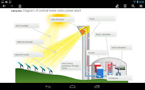 renewable energy sources android apps on google play renewable energy sources screenshot