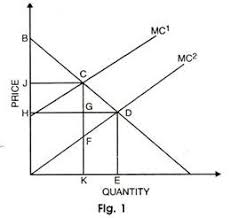 cost benefit analysis  with diagram    it is assumed that the undertaking of the project lowers the marginal cost from mc to mc   consequently  the market price is determined at d