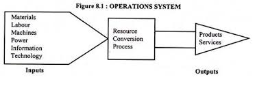 the service process  meaning and classification    diagram operation system