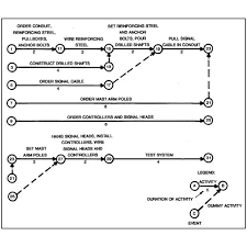 pros and cons of the critical path methodcpm impacts the project schedule  cpm network diagram the critical path
