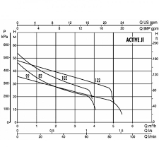 Автоматическая <b>насосная станция</b> DAB ACTIVE JI 112 M ...