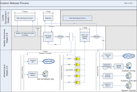 collection process flow diagram visio pictures   diagramssoftware testing process flow diagram photo album diagrams