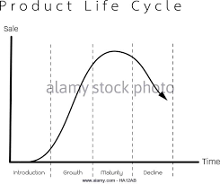 business and marketing concepts 4 stage of product life cycle chart stock image business life concepts