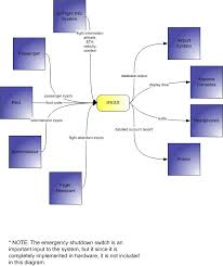 data flow diagramsin this diagram it is also easy to see the many entities that supply input to ifess and its many facets for output