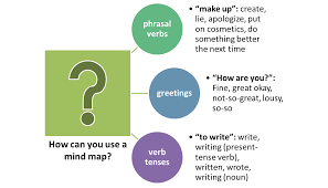 how to use a mind map to improve your vocabulary english learn phrasal verbs mind maps for example write down the phrasal verb make up in the circle then draw lines to the various definitions of make