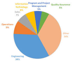 skills required for mechanical engineers for job blog top job functions of a professional mechanical engineering degree from university of pune