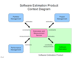 best images of context diagram visio example   software context    software context diagram example