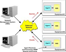 simple network management protocol   snmp definition and diagramsimple network management protocol diagram