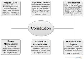 constitution concept map concept diagram creately