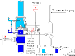 wet pipe sprinkler presentation Flow Switch Connection Diagram (2) a pressure type flow switch with a built in retard flow switch wiring diagram